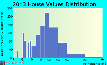 River Grove home values distribution