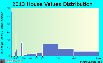 Riverwoods home values distribution