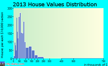 Robinson home values distribution