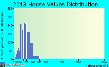 Round Lake home values distribution