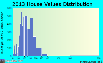 Round Lake Beach home values distribution
