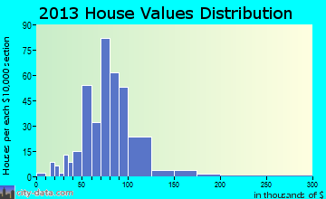 Roxana home values distribution