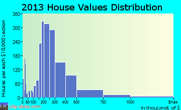 St. Charles home values distribution
