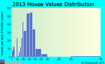 St. Jacob home values distribution