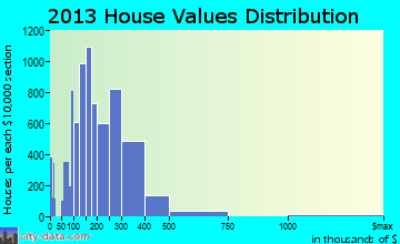 Schaumburg home values distribution