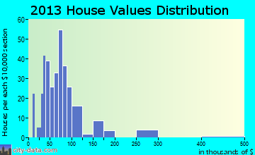 Sheffield home values distribution