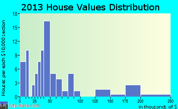 Shumway home values distribution