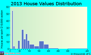 Sigel home values distribution