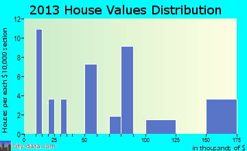 Simpson home values distribution