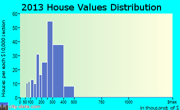 Sleepy Hollow home values distribution