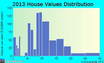 South Chicago Heights home values distribution