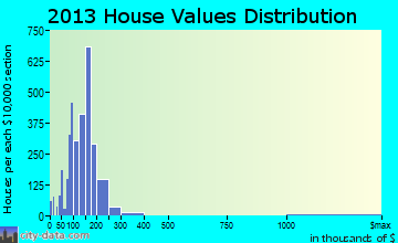 South Holland home values distribution