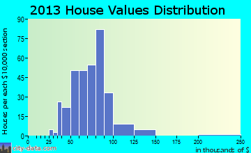 South Pekin home values distribution