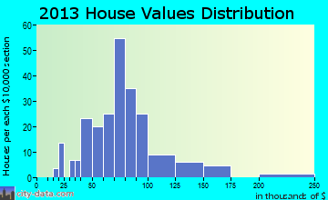 Sparland home values distribution