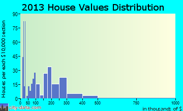 Houston home values distribution