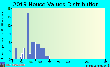 Steward home values distribution