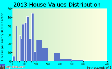 Stewardson home values distribution
