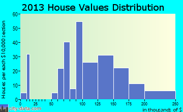 Stillman Valley home values distribution