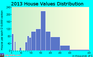 Stickney home values distribution