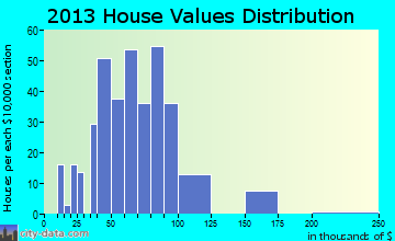 Stonington home values distribution