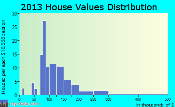 Sublette home values distribution