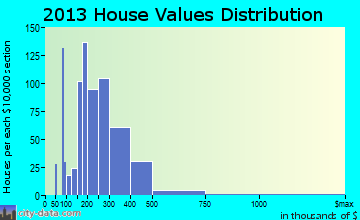 Sugar Grove home values distribution