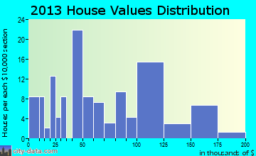 Summerfield home values distribution