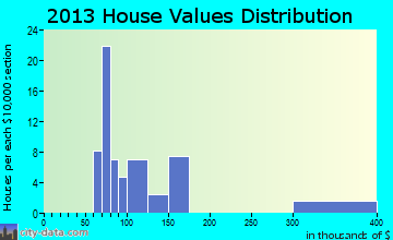 Sun River Terrace home values distribution