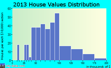 Tampico home values distribution