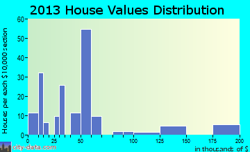 Thebes home values distribution