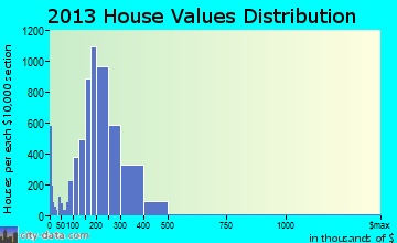 Tinley Park home values distribution