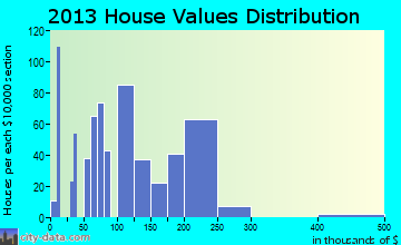 Tolono home values distribution