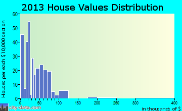Tower Hill home values distribution