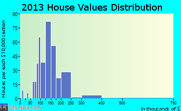 Tremont home values distribution