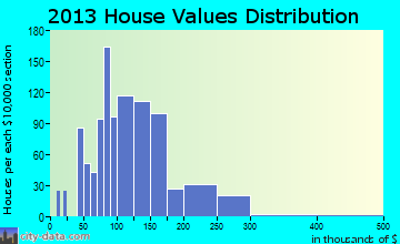 University Park home values distribution
