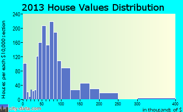 Vandalia home values distribution