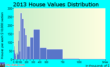Vernon Hills home values distribution
