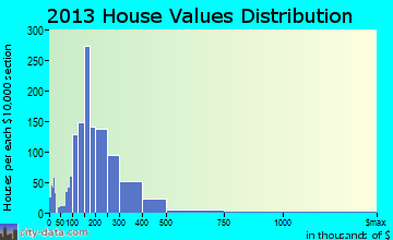 Warrenville home values distribution