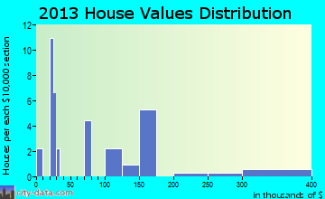 Kaltag home values distribution