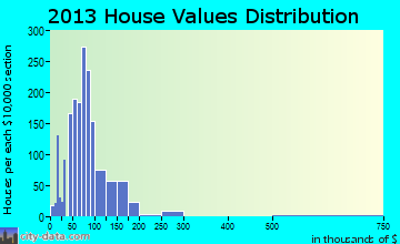 Watseka home values distribution