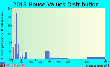 Kasigluk home values distribution