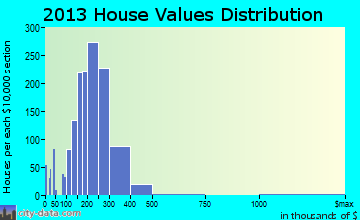Westchester home values distribution