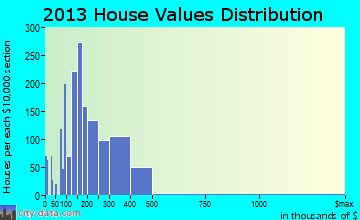 West Chicago home values distribution