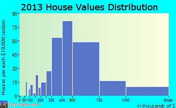 Western Springs home values distribution