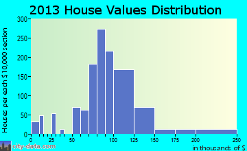 West Peoria home values distribution