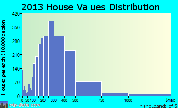 Wheaton home values distribution