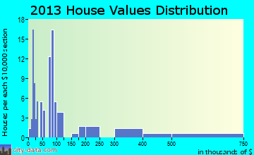 Whiteash home values distribution