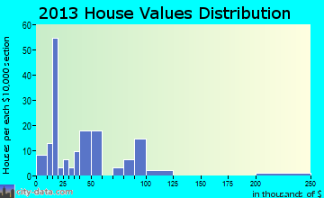 Willow Hill home values distribution