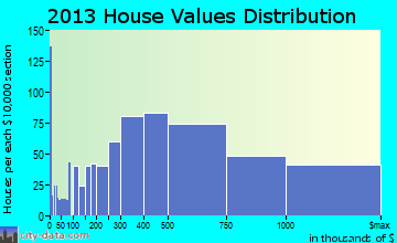 Wilmette home values distribution