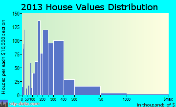 Winfield home values distribution